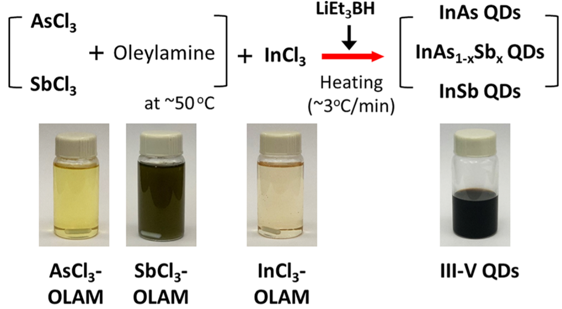 General Synthetic Route to High-Quality Colloidal III–V Semiconductor Quantum Dots Based on Pnictogen Chlorides