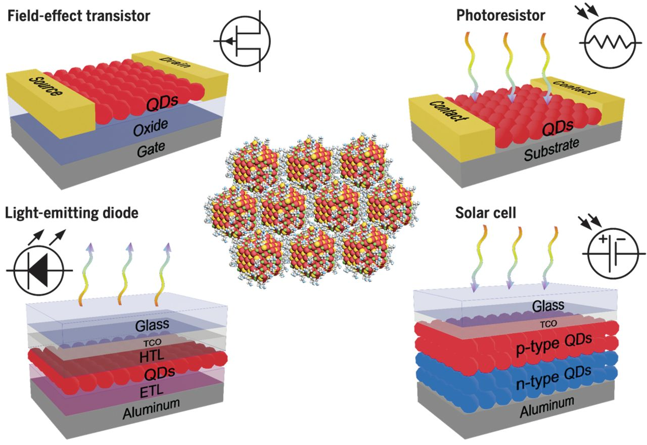 Building devices from colloidal quantum dots