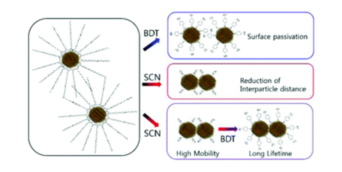Engineering the surface chemistry of lead chalcogenide nanocrystal solids to enhance carrier mobility and lifetime in optoelectronic devices