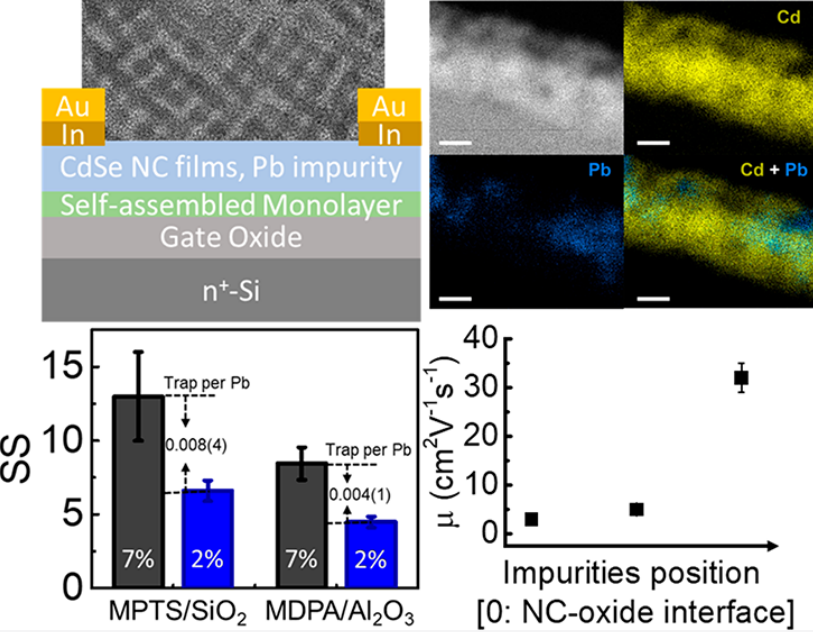 Impurities in Nanocrystal Thin-Film Transistors Fabricated by Cation Exchange